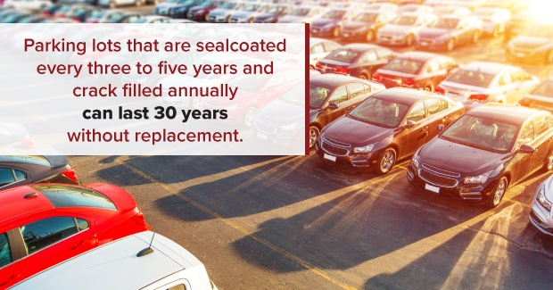 regular parking lot maintenance can help your parking lot last 30 years