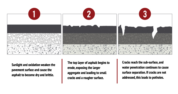 effects of freeze and thaw on blacktop